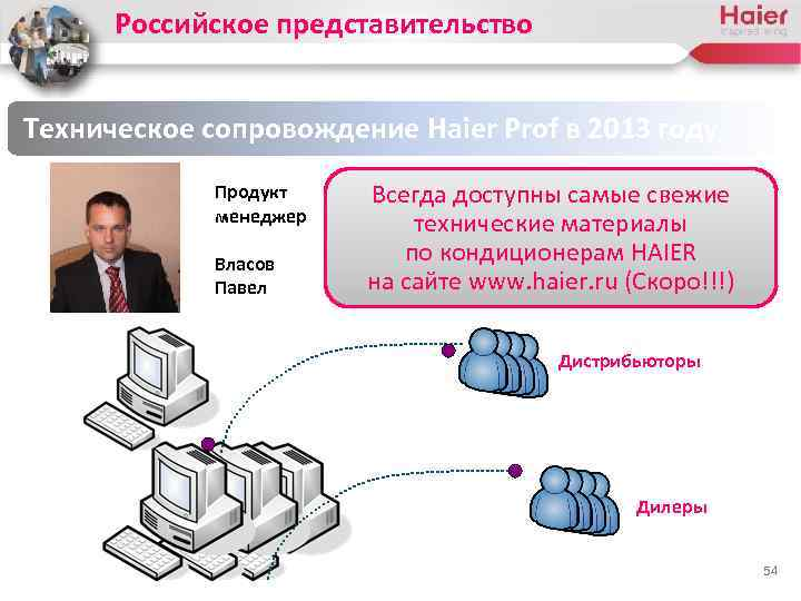 Российское представительство Техническое сопровождение Haier Prof в 2013 году Продукт менеджер Власов Павел Всегда