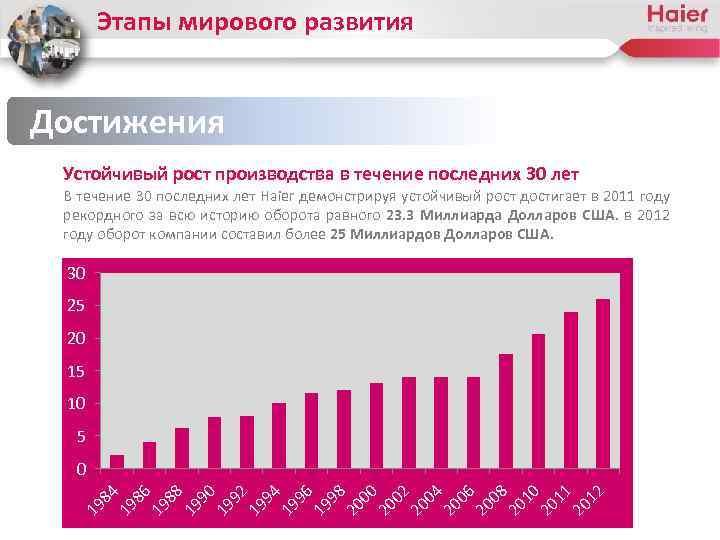 Этапы мирового развития Достижения Устойчивый рост производства в течение последних 30 лет В течение