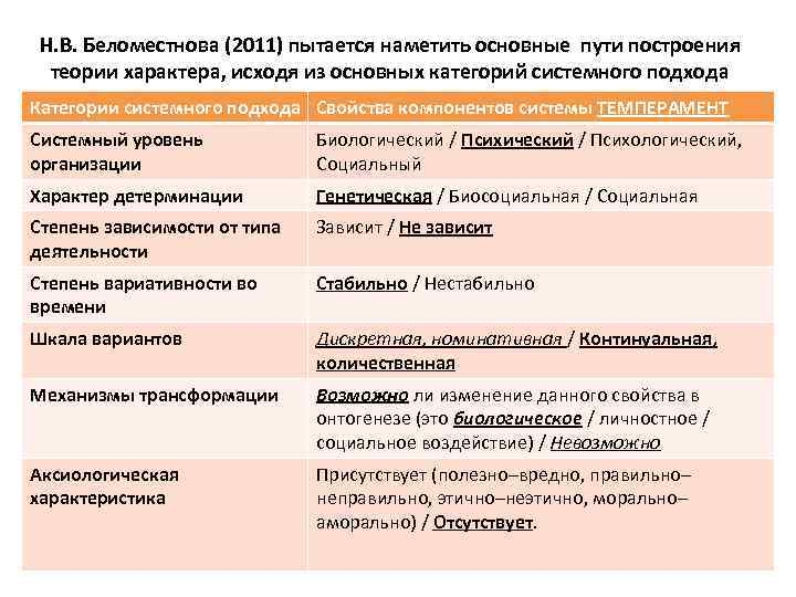 Н. В. Беломестнова (2011) пытается наметить основные пути построения теории характера, исходя из основных