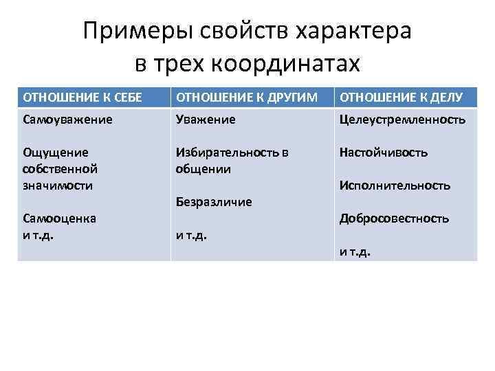 Примеры свойств характера в трех координатах ОТНОШЕНИЕ К СЕБЕ ОТНОШЕНИЕ К ДРУГИМ ОТНОШЕНИЕ К