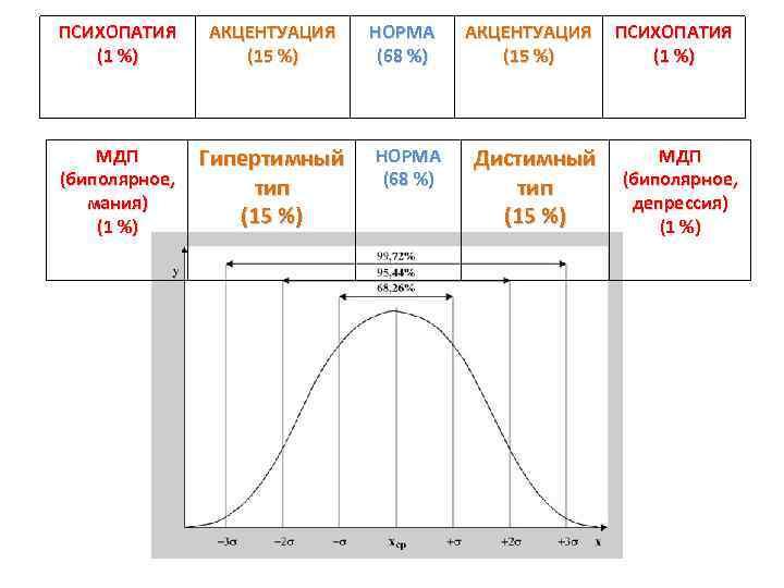 ПСИХОПАТИЯ (1 %) АКЦЕНТУАЦИЯ (15 %) МДП (биполярное, мания) (1 %) Гипертимный тип (15