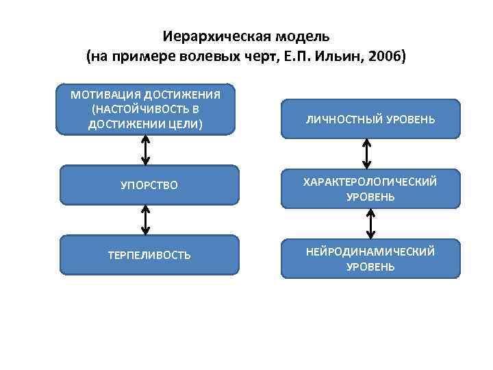 Иерархическая модель (на примере волевых черт, Е. П. Ильин, 2006) • . МОТИВАЦИЯ ДОСТИЖЕНИЯ