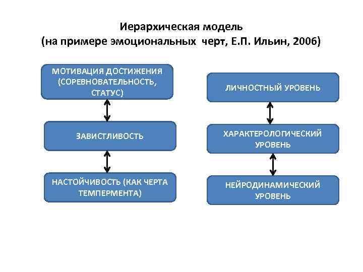 Иерархическая модель (на примере эмоциональных черт, Е. П. Ильин, 2006) • . МОТИВАЦИЯ ДОСТИЖЕНИЯ