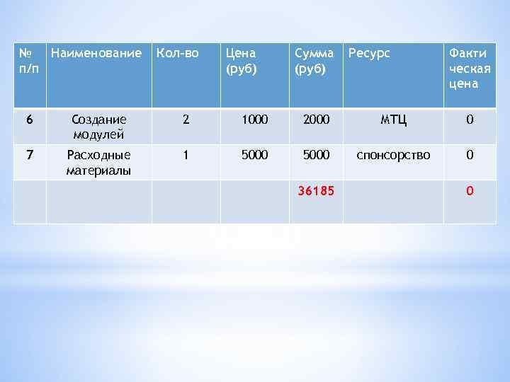 № Наименование п/п Кол-во Цена (руб) Сумма (руб) Ресурс Факти ческая цена 6 Создание