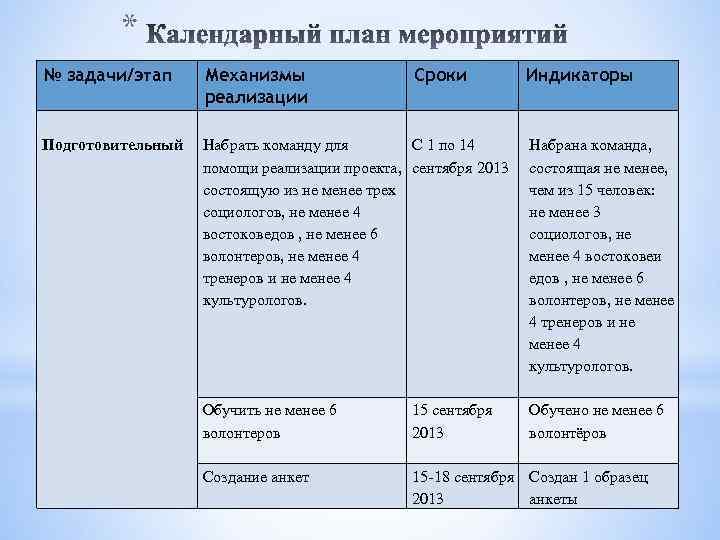 * № задачи/этап Механизмы реализации Подготовительный Набрать команду для С 1 по 14 помощи