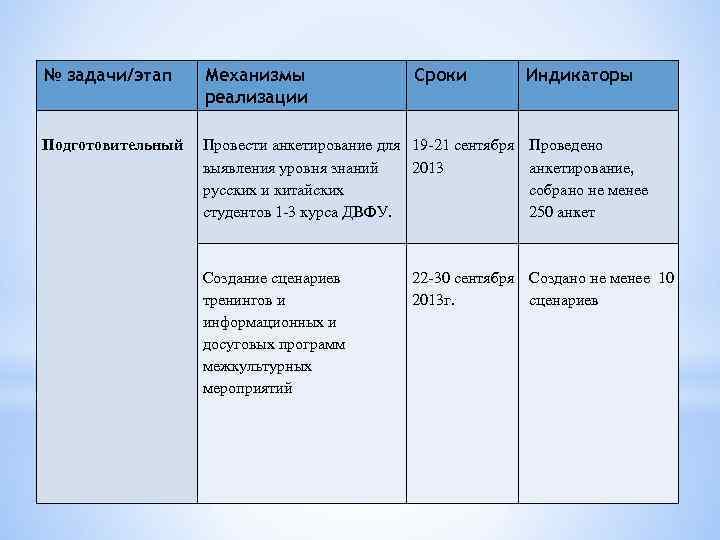 № задачи/этап Механизмы реализации Подготовительный Провести анкетирование для 19 -21 сентября Проведено выявления уровня