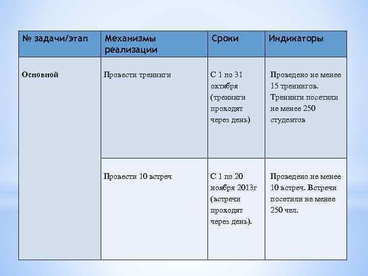 № задачи/этап Механизмы реализации Сроки Индикаторы Основной Провести тренинги С 1 по 31 октября