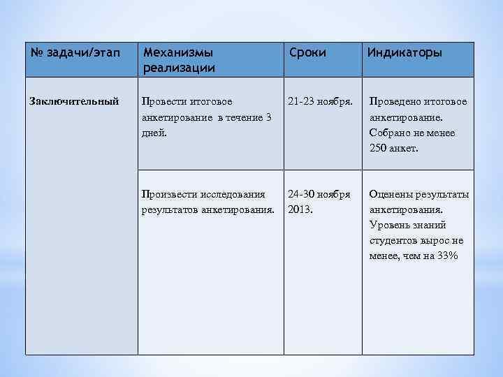 № задачи/этап Механизмы реализации Сроки Индикаторы Заключительный Провести итоговое анкетирование в течение 3 дней.