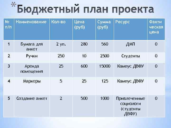 * № Наименование п/п Кол-во Цена (руб) Сумма (руб) Ресурс Факти ческая цена 1