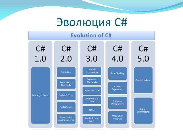 Эволюция C#
