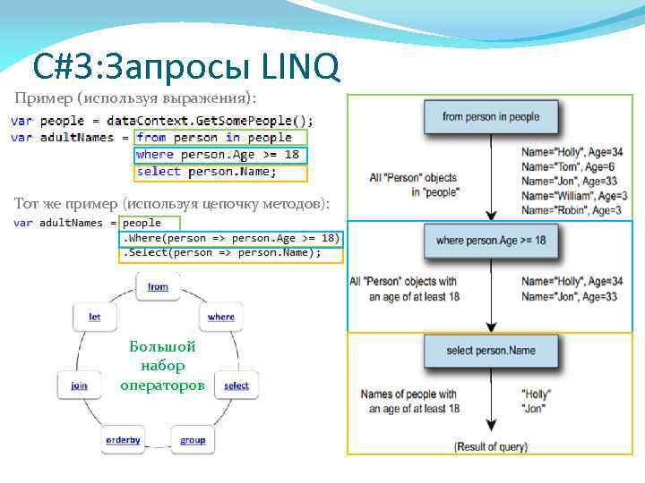 C#3: Запросы LINQ Пример (используя выражения): Тот же пример (используя цепочку методов): Большой набор