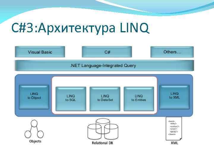 C#3: Архитектура LINQ