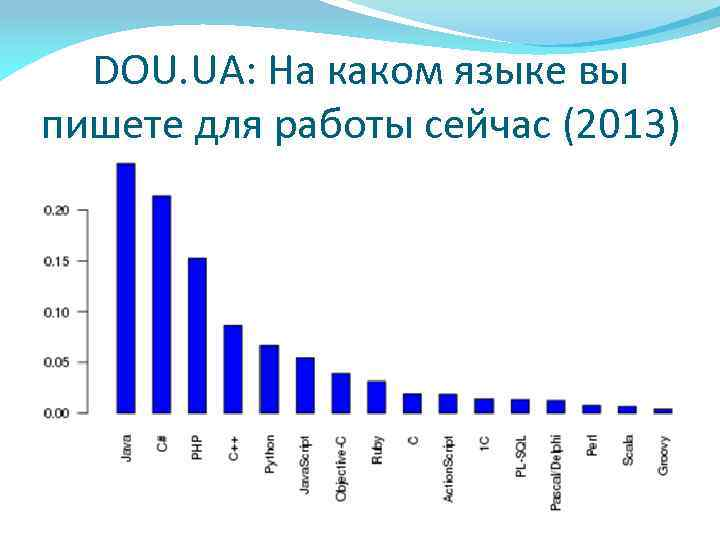DOU. UA: На каком языке вы пишете для работы сейчас (2013)