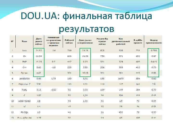 DOU. UA: финальная таблица результатов