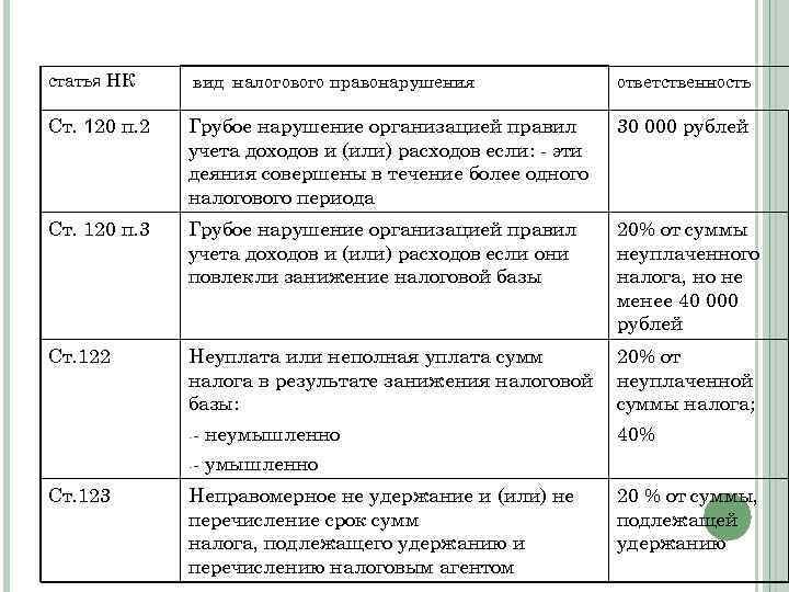 статья НК вид налогового правонарушения ответственность Ст. 120 п. 2 Грубое нарушение организацией правил