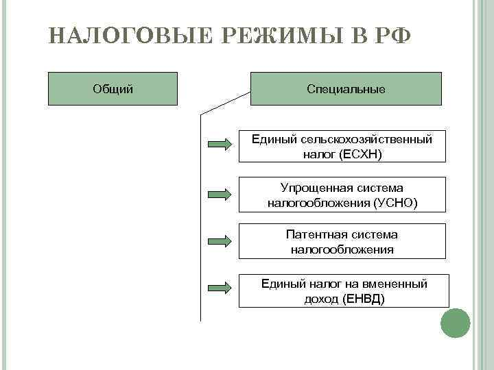 НАЛОГОВЫЕ РЕЖИМЫ В РФ Общий Специальные Единый сельскохозяйственный налог (ЕСХН) Упрощенная система налогообложения (УСНО)