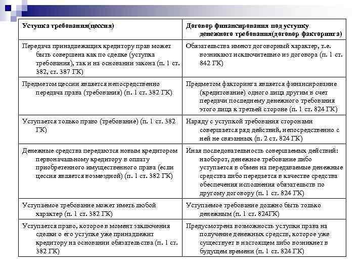 Уступка требования(цессия) Договор финансирования под уступку денежного требования(договор факторинга) Передача принадлежащих кредитору прав может