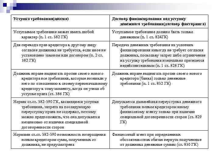Уступка требования(цессия) Договор финансирования под уступку денежного требования(договор факторинга) Уступаемое требование может иметь любой