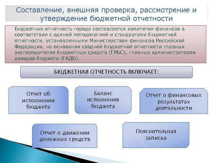 рассмотрения отчетности и шпаргалка составления утверждения бюджетной проверки внешней стадия