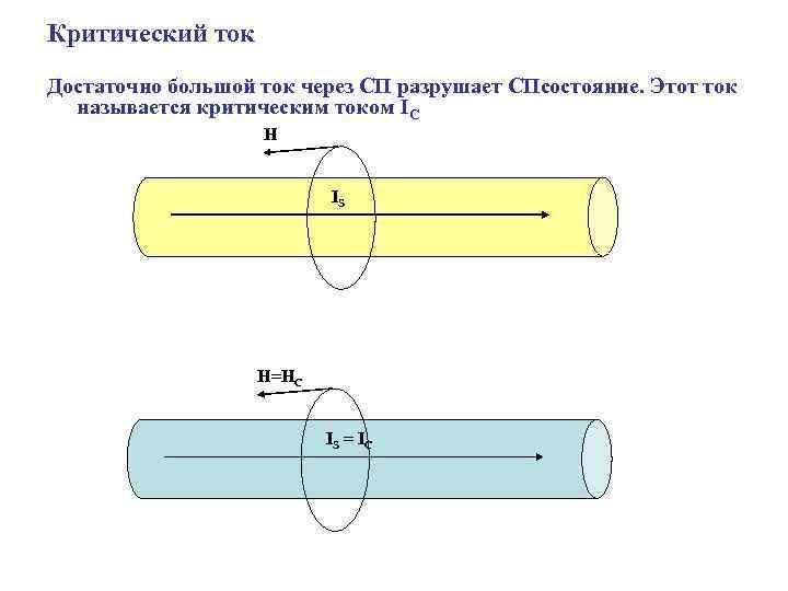 Критический ток Достаточно большой ток через СП разрушает СПсостояние. Этот ток называется критическим током