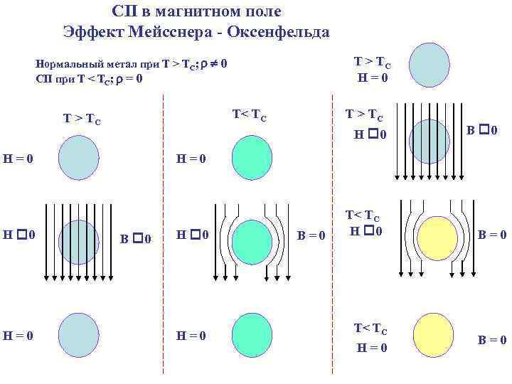 СП в магнитном поле Эффект Мейсснера - Оксенфельда Т > TC H=0 Нормальный метал