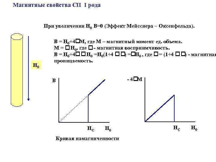Магнитные свойства СП I рода При увеличении H 0 В=0 (Эффект Мейсснера – Оксенфельда).