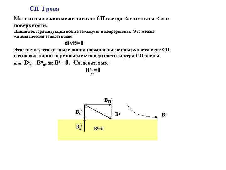 СП I рода Магнитные силовые линии вне СП всегда касательны к его поверхности. Линии