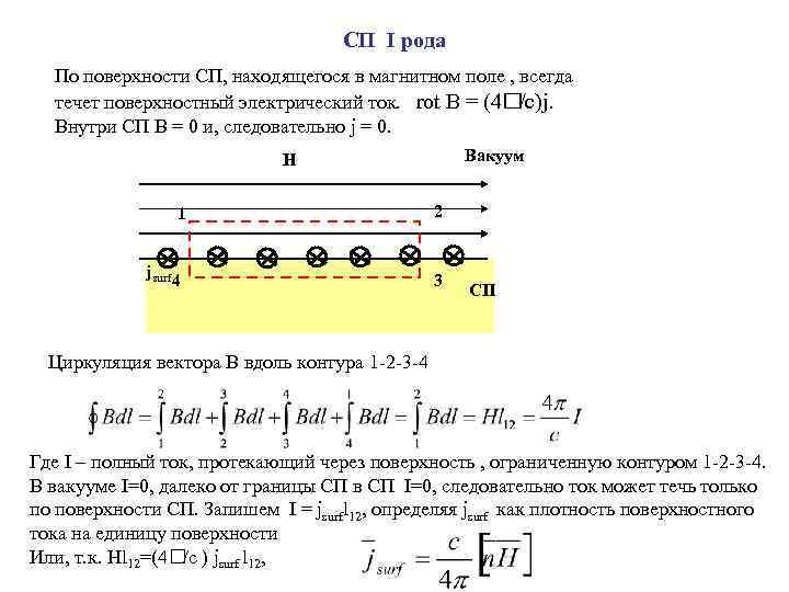 СП I рода По поверхности СП, находящегося в магнитном поле , всегда течет поверхностный