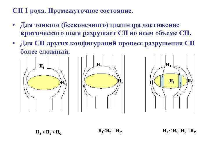 СП 1 рода. Промежуточное состояние. • Для тонкого (бесконечного) цилиндра достижение критического поля разрушает