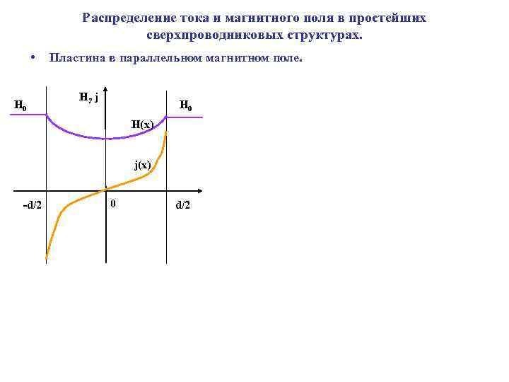 Распределение тока и магнитного поля в простейших сверхпроводниковых структурах. • H 0 Пластина в