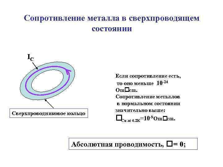 Сопротивление металла в сверхпроводящем состоянии IC Сверхпроводниковое кольцо Если сопротивление есть, то оно меньше