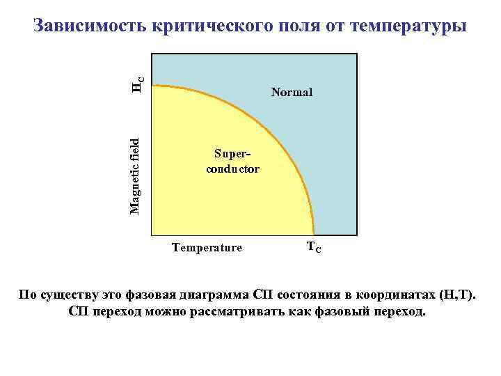 Magnetic field HC Зависимость критического поля от температуры Normal Superconductor Temperature TC По существу