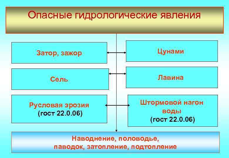 Опасные гидрологические явления Затор, зажор Цунами Сель Лавина Русловая эрозия (гост 22. 0. 06)