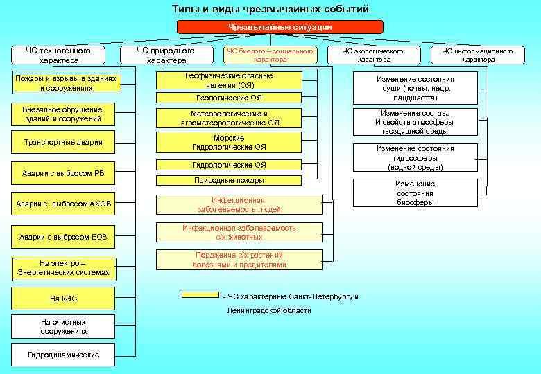 Типы и виды чрезвычайных событий Чрезвычайные ситуации ЧС техногенного характера Пожары и взрывы в