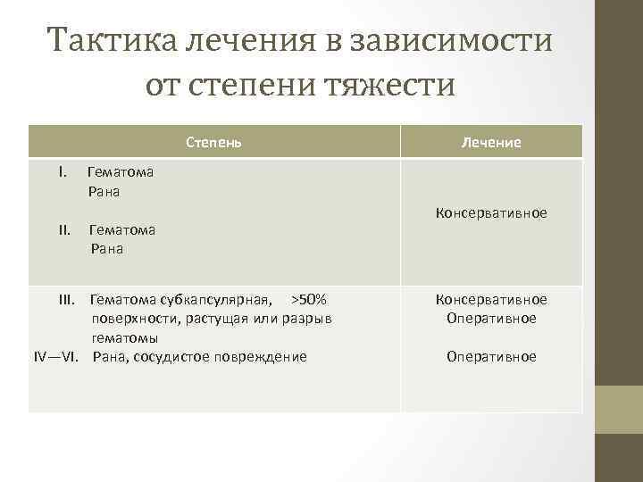 Тактика лечения в зависимости от степени тяжести Степень I. II. Лечение Гематома Рана III.