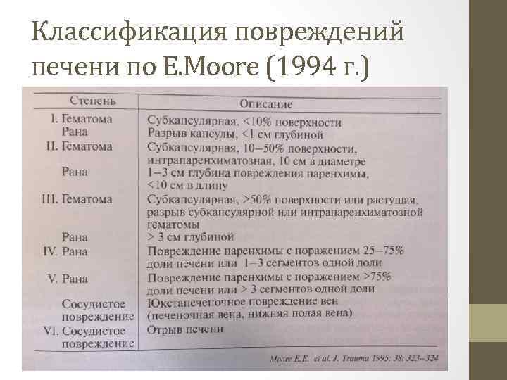 Классификация повреждений печени по E. Moore (1994 г. )