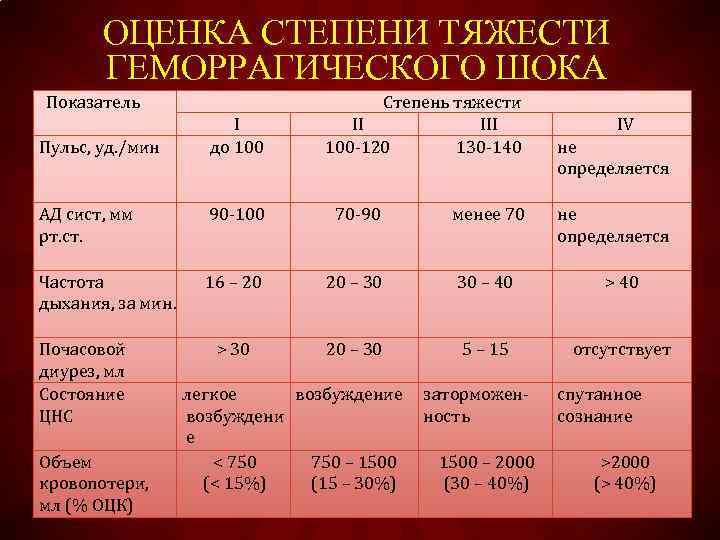 ОЦЕНКА СТЕПЕНИ ТЯЖЕСТИ ГЕМОРРАГИЧЕСКОГО ШОКА Показатель Пульс, уд. /мин I до 100 Степень тяжести