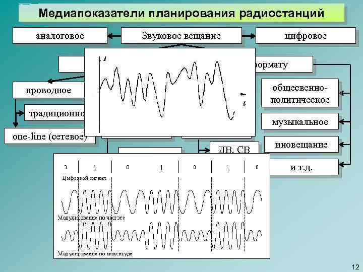 Медиапоказатели планирования радиостанций Звуковое вещание аналоговое по виду проводное традиционное one-line (сетевое) цифровое по
