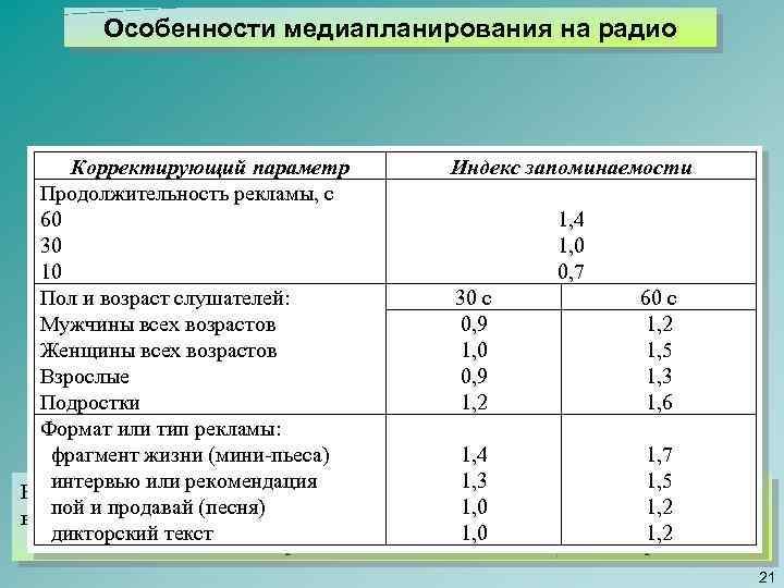 Особенности медиапланирования на радио Корректирующий параметр Индекс запоминаемости Продолжительность рекламы, с 60 1, 4