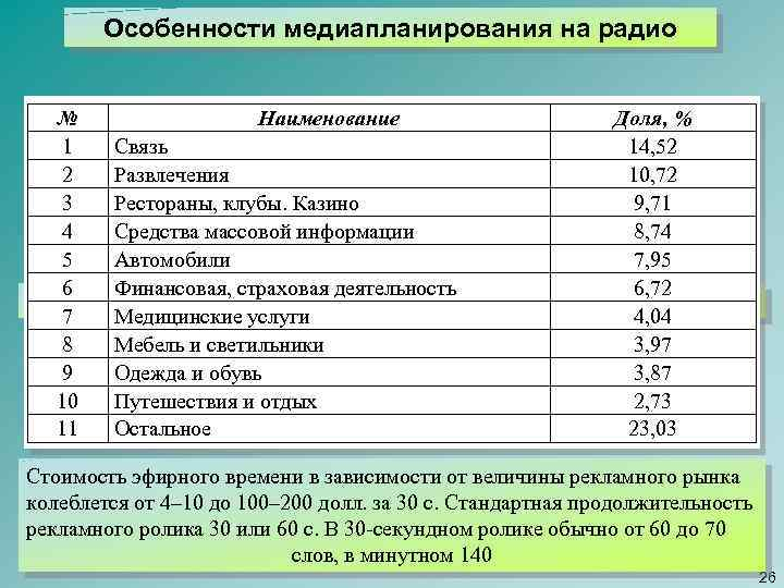 Особенности медиапланирования на радио № Наименование Доля, % 1 Связь 14, 52 2 Развлечения