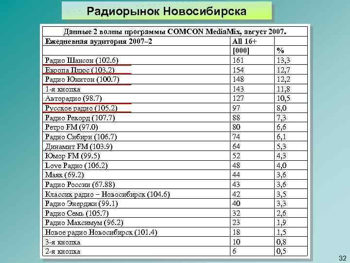 Радиорынок Новосибирска Данные 2 волны программы COMCON Media. Mix, август 2007. Ежедневная аудитория 2007–