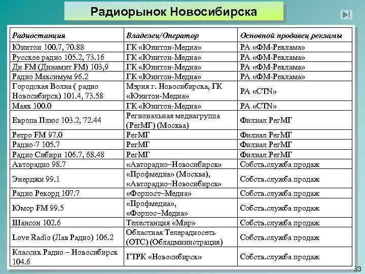 Радиорынок Новосибирска Радиостанция Юнитон 100. 7, 70. 88 Русское радио 105. 2, 73. 16