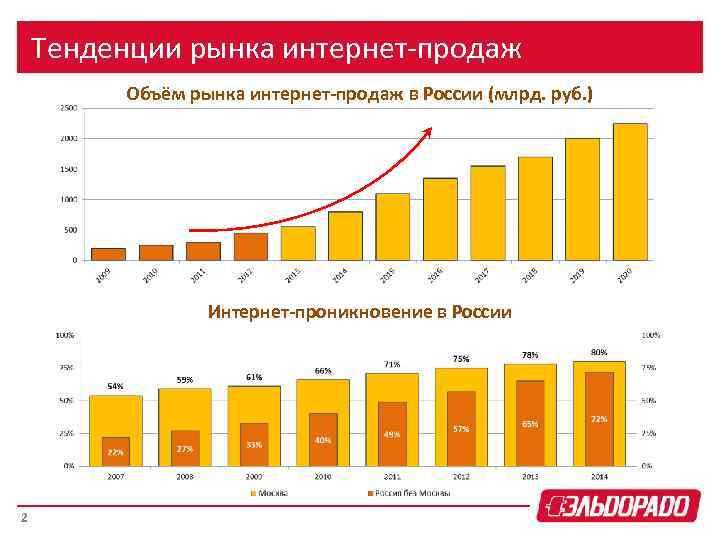 Тенденции рынка интернет-продаж Объём рынка интернет-продаж в России (млрд. руб. ) Интернет-проникновение в России