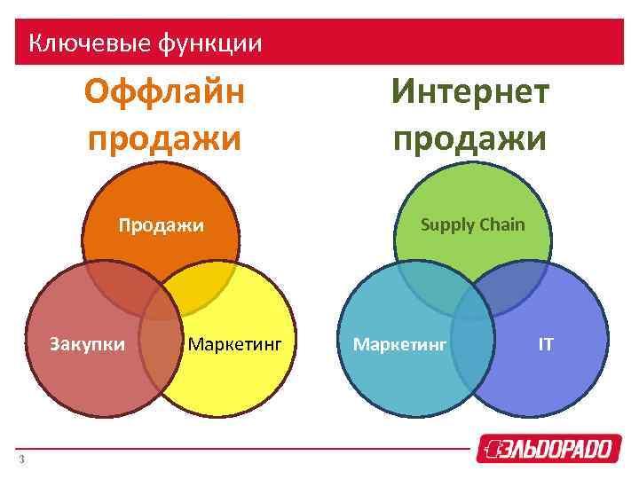 Ключевые функции Оффлайн продажи Интернет продажи Продажи Supply Chain Закупки 3 Маркетинг IT