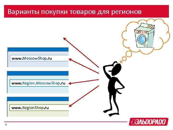 Варианты покупки товаров для регионов www. Moscow. Shop. ru www. Region. Shop. ru 4