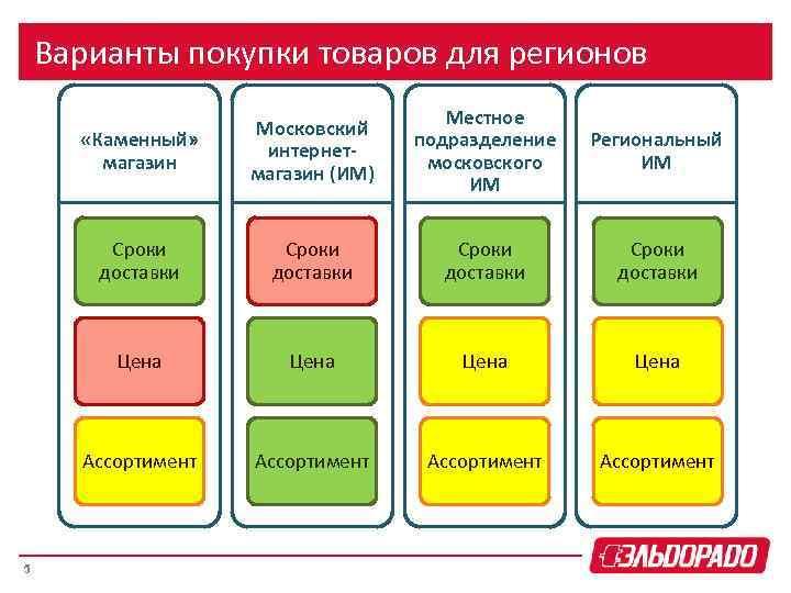 Варианты покупки товаров для регионов «Каменный» магазин Местное подразделение московского ИМ Региональный ИМ Сроки