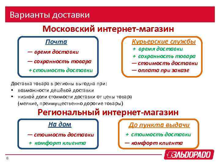 Варианты доставки Московский интернет-магазин Почта — время доставки — сохранность товара + стоимость доставки