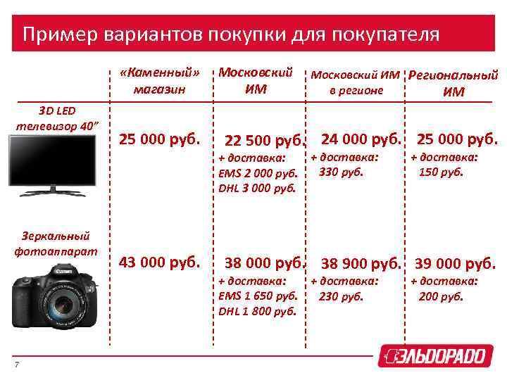 """Пример вариантов покупки для покупателя «Каменный» магазин 3 D LED телевизор 40"""" Зеркальный фотоаппарат"""