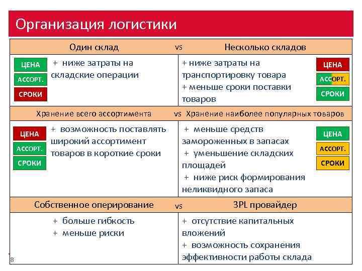 Организация логистики Один склад ЦЕНА АССОРТ. + ниже затраты на складские операции СРОКИ Хранение