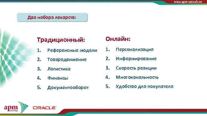 Два набора лекарств: Традиционный: Онлайн: 1. Референсные модели 1. Персонализация 2. Товародвижение 2. Информирование